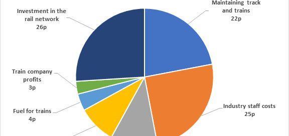 Rail fares pie chart