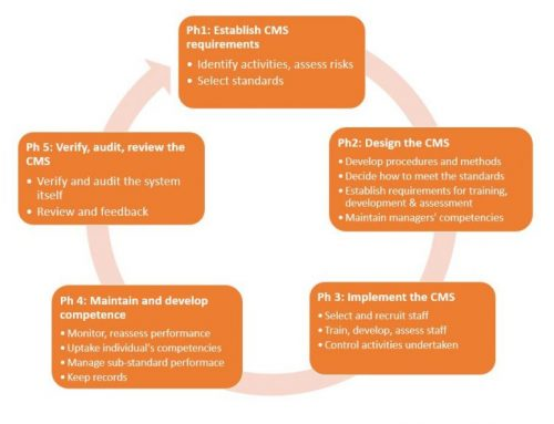 Competency development: building back safer
